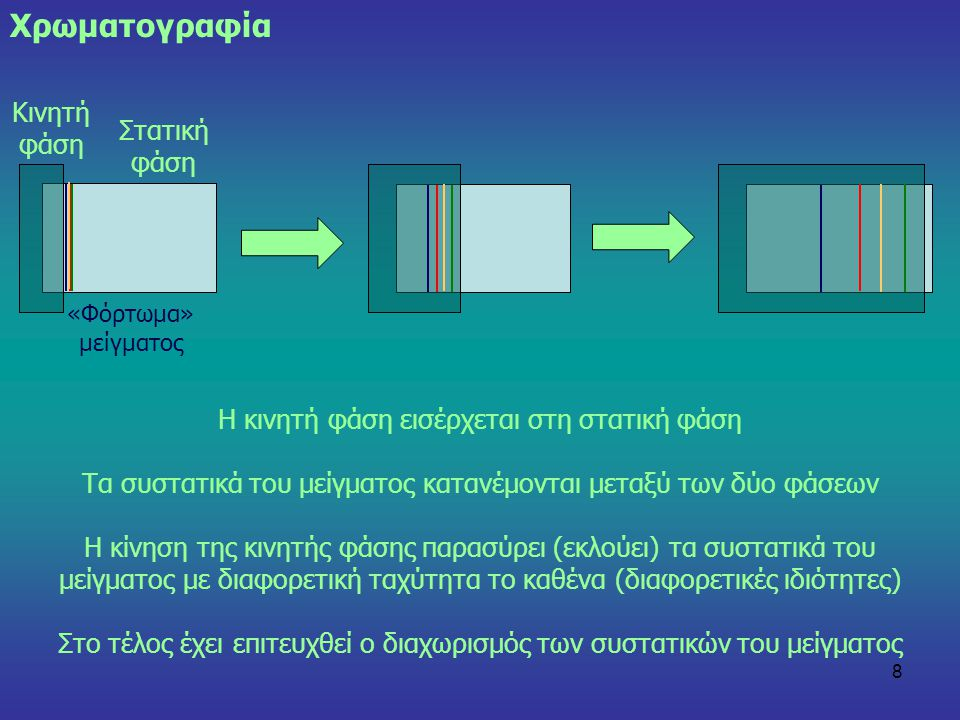 Χρωματογραφία Κινητή φάση Στατική φάση