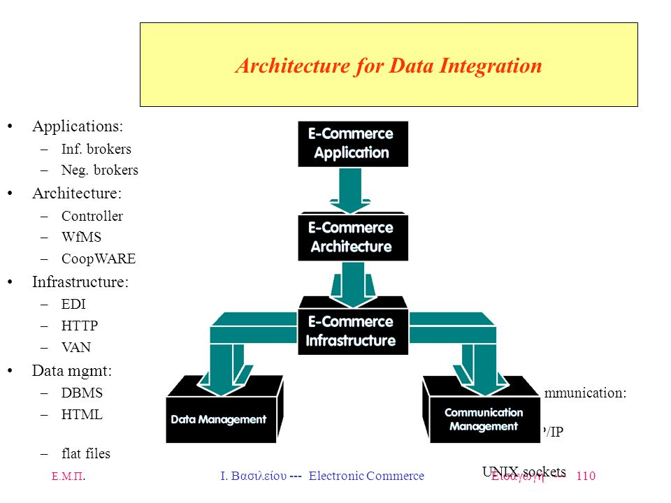 Architecture for Data Integration
