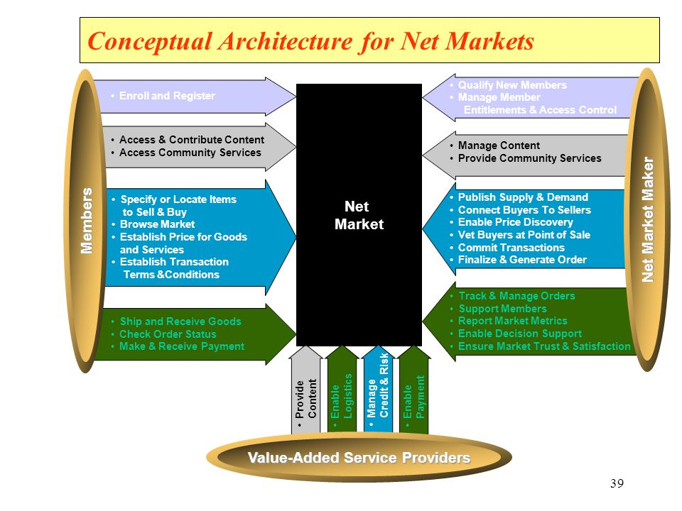 Conceptual Architecture for Net Markets