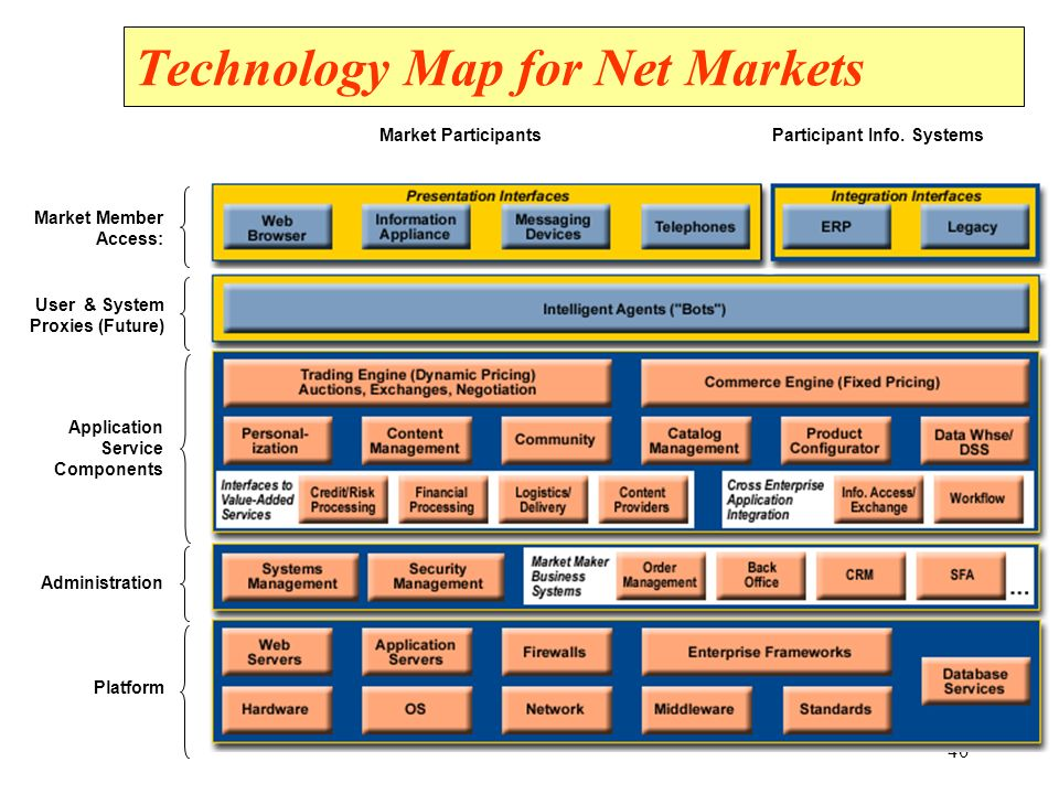 Technology Map for Net Markets