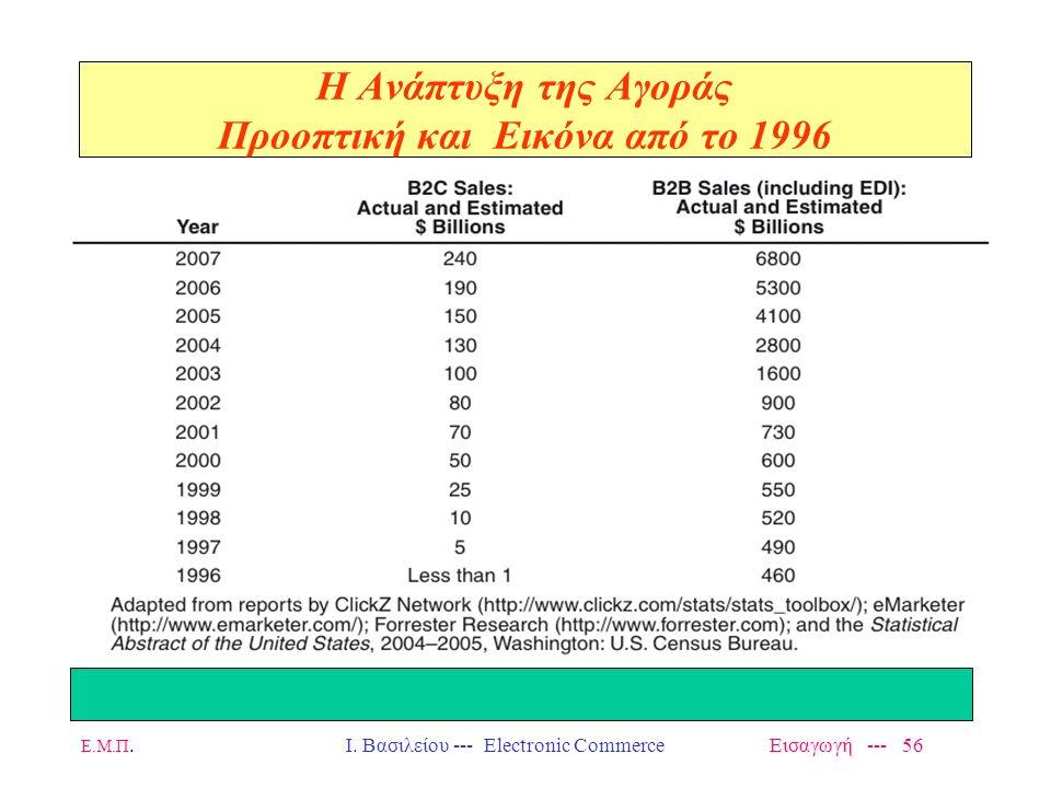 Η Ανάπτυξη της Αγοράς Προοπτική και Εικόνα από το 1996