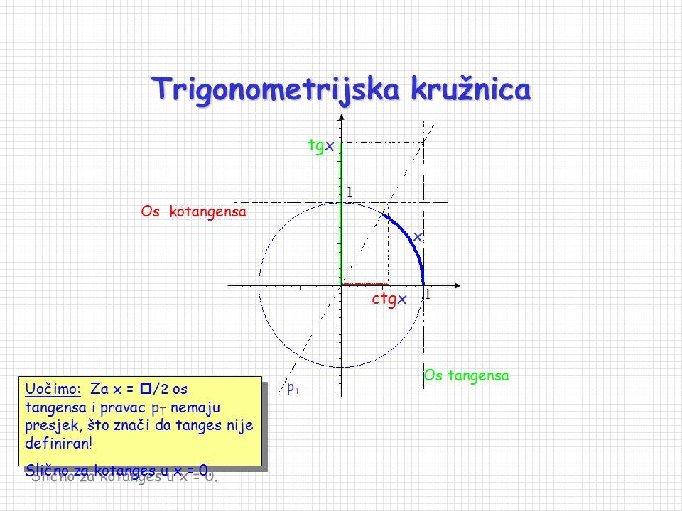 Trigonometrijska kružnica