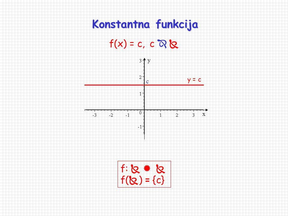 Konstantna funkcija f(x) = c, c   y c y = c x f:    f() = {c}