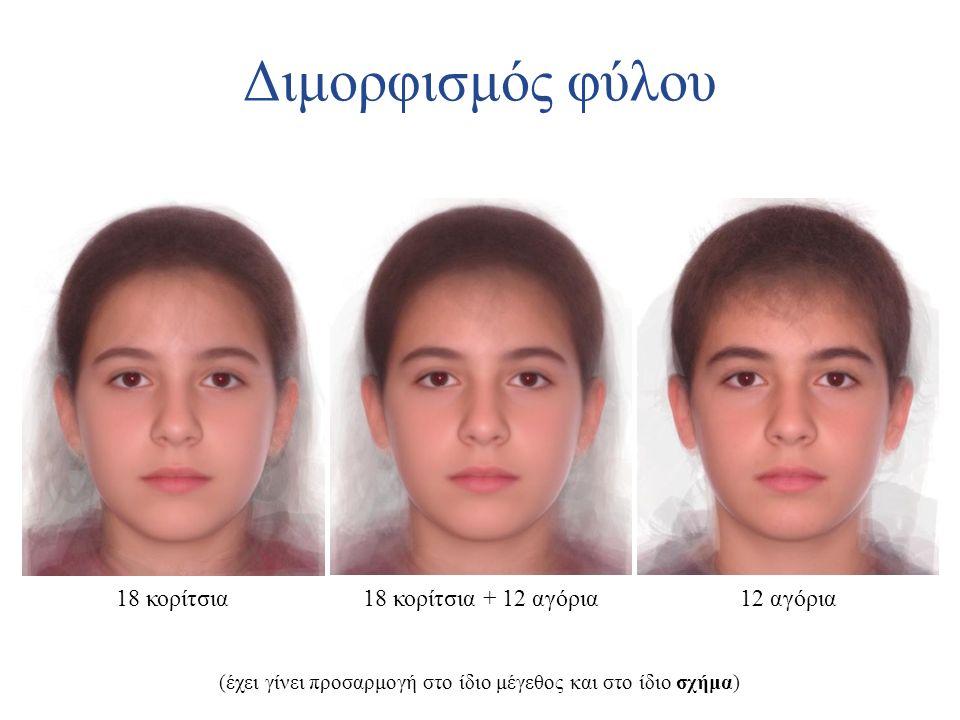 Διμορφισμός φύλου 18 κορίτσια 18 κορίτσια + 12 αγόρια 12 αγόρια