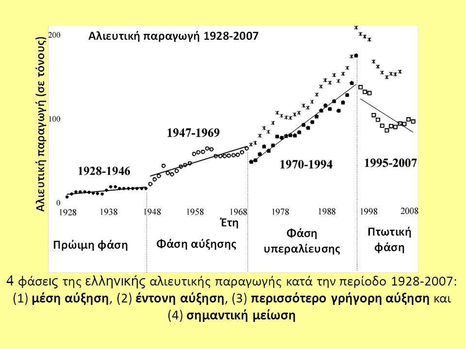 4 φάσεις της ελληνικής αλιευτικής παραγωγής κατά την περίοδο 1928-2007: (1) μέση αύξηση, (2) έντονη αύξηση, (3) περισσότερο γρήγορη αύξηση και (4) σημαντική μείωση