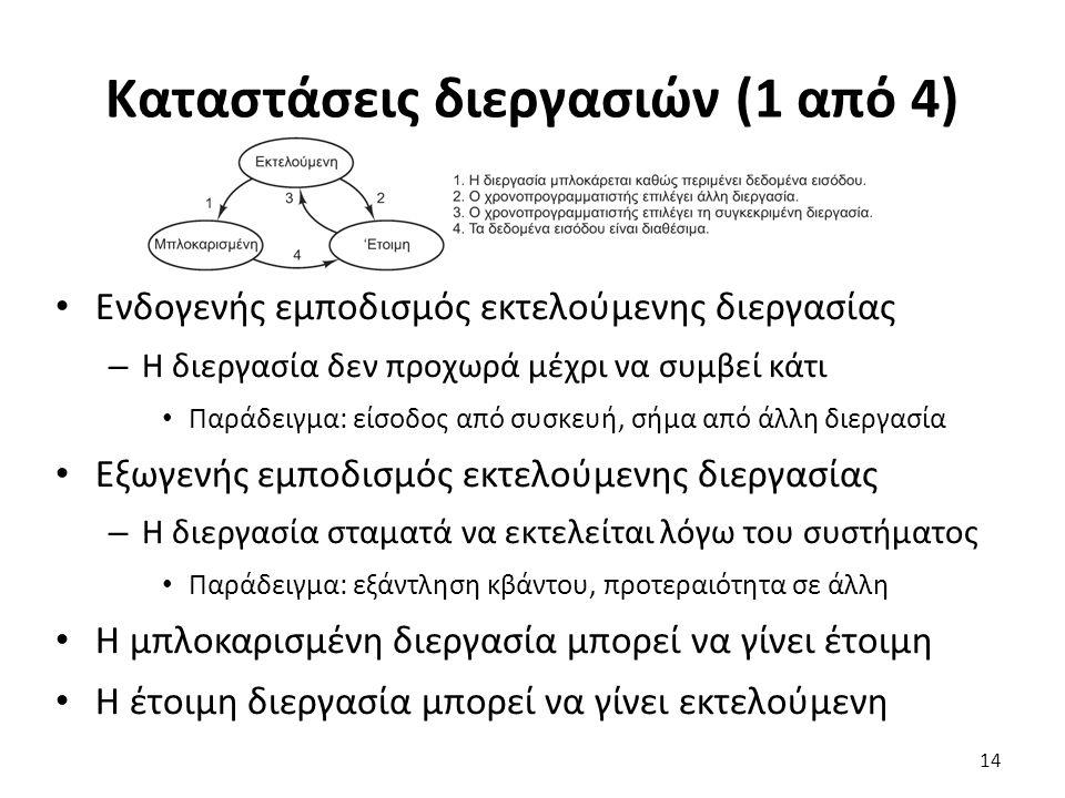 Καταστάσεις διεργασιών (1 από 4)