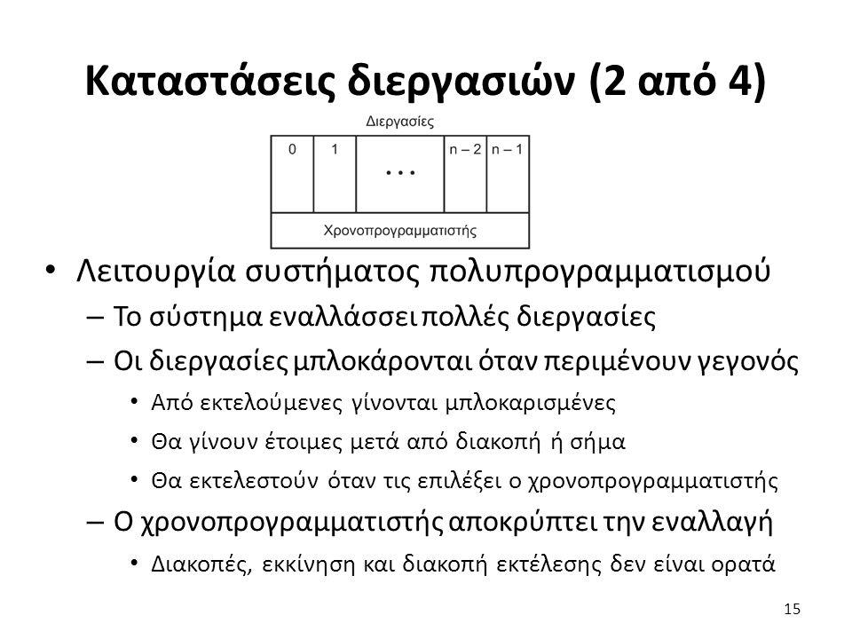 Καταστάσεις διεργασιών (2 από 4)