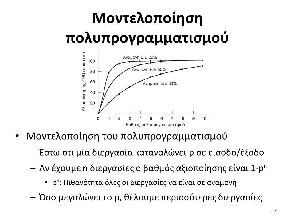 Μοντελοποίηση πολυπρογραμματισμού