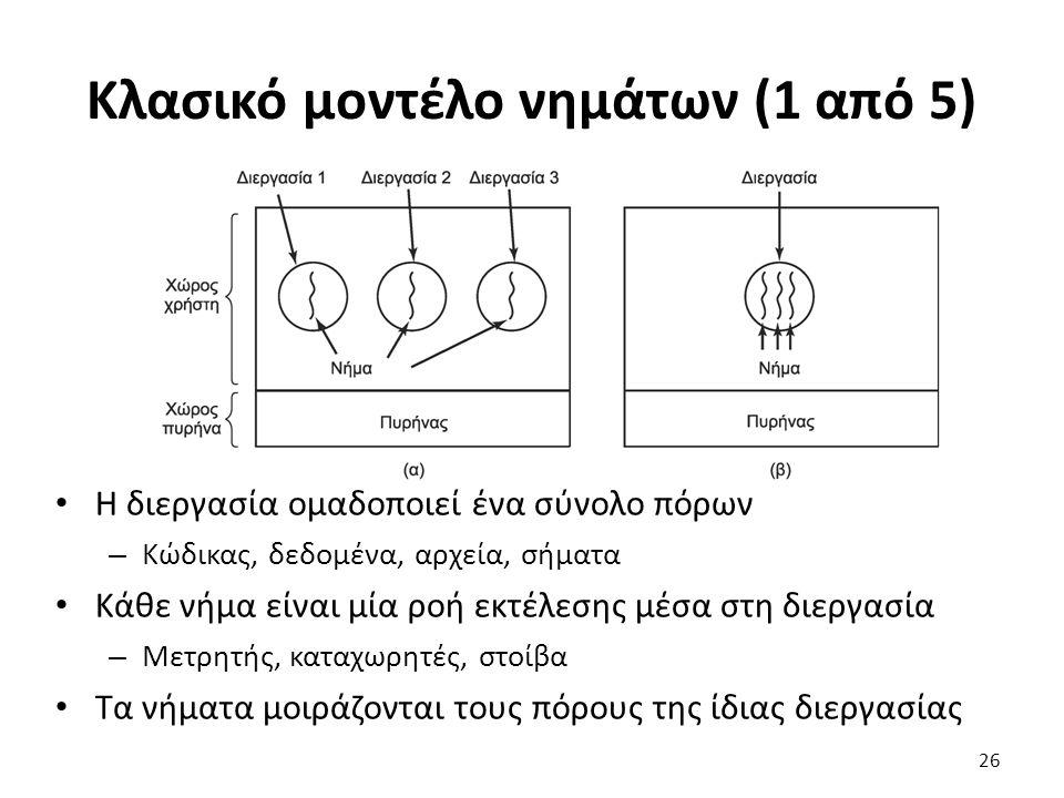 Κλασικό μοντέλο νημάτων (1 από 5)