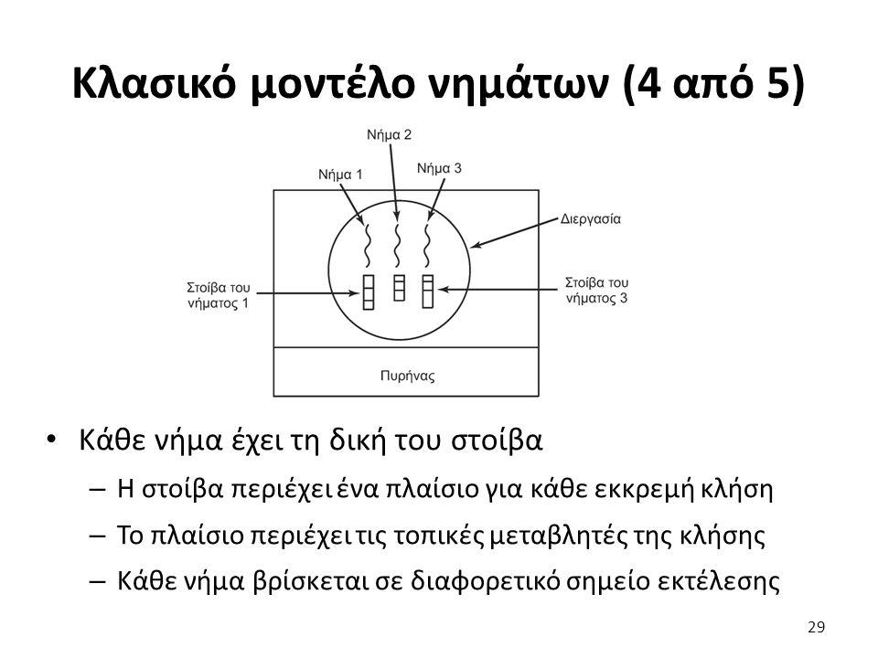 Κλασικό μοντέλο νημάτων (4 από 5)