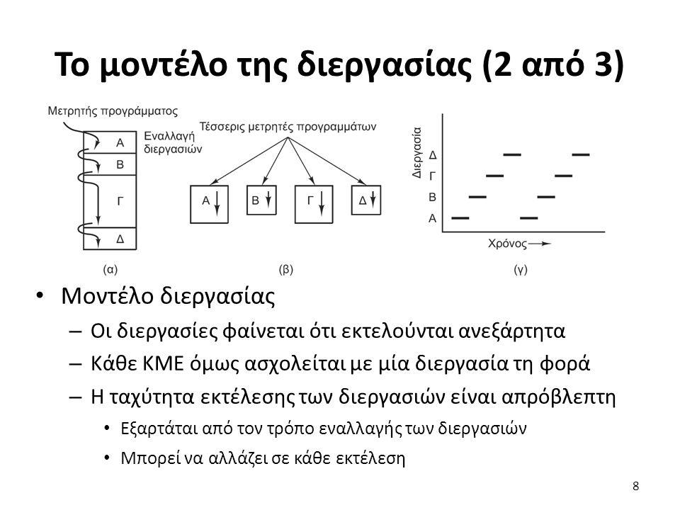 Το μοντέλο της διεργασίας (2 από 3)