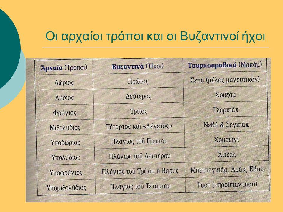 Οι αρχαίοι τρόποι και οι Βυζαντινοί ήχοι