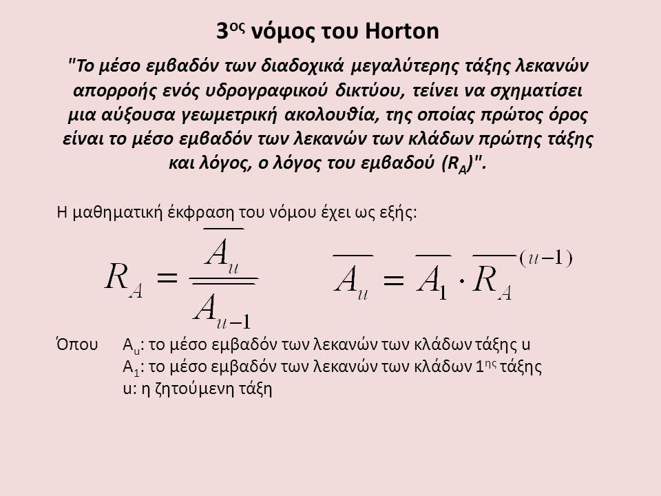 3ος νόμος του Horton