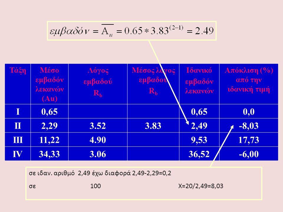Μέσο εμβαδόν λεκανών (Αu) Απόκλιση (%) από την ιδανική τιμή