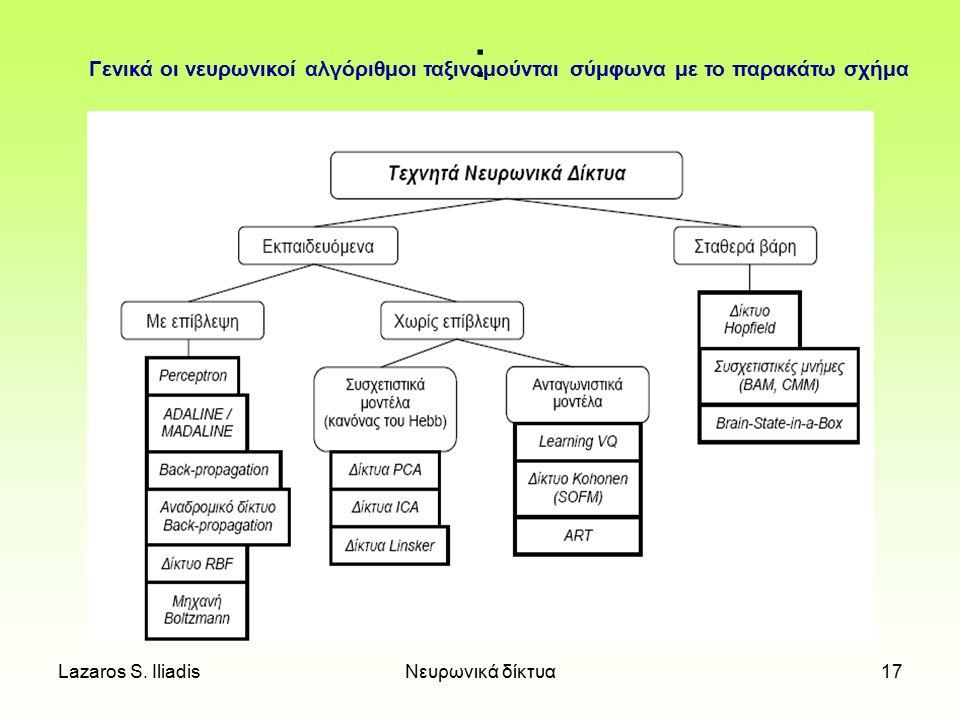 : Γενικά οι νευρωνικοί αλγόριθμοι ταξινομούνται σύμφωνα με το παρακάτω σχήμα.