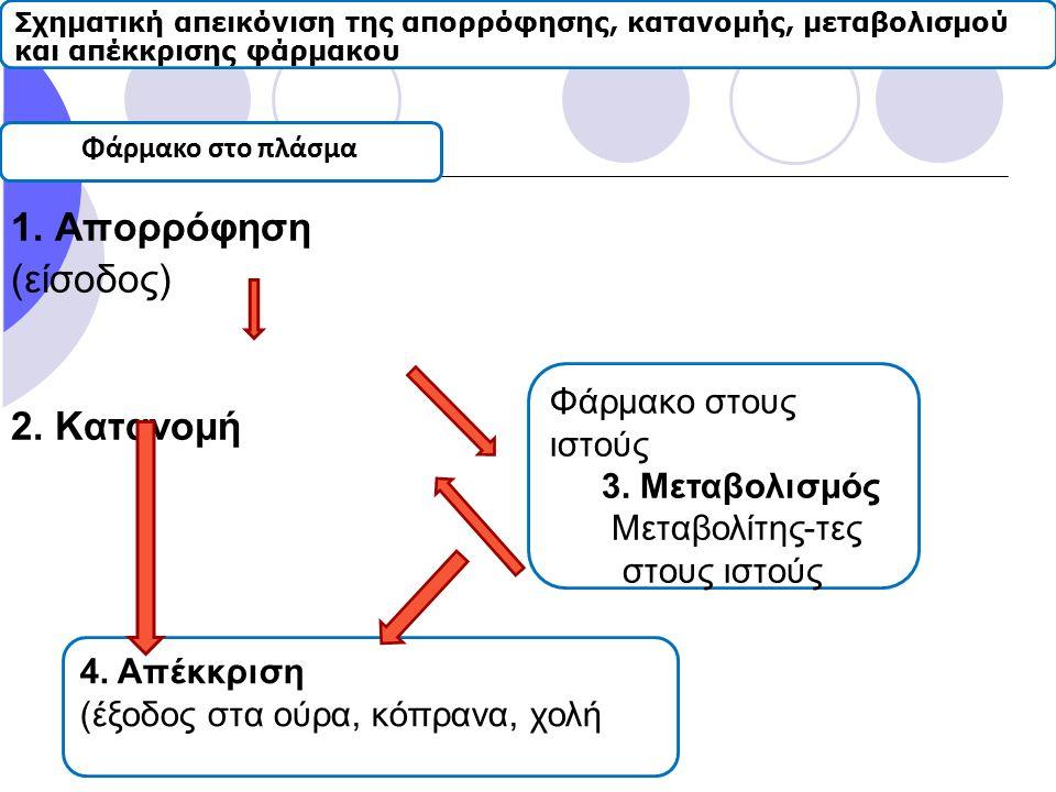 1. Απορρόφηση (είσοδος) 2. Κατανομή Φάρμακο στους ιστούς