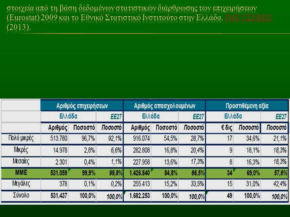στοιχεία από τη βάση δεδομένων στατιστικών διάρθρωσης των επιχειρήσεων (Eurostat) 2009 και το Εθνικό Στατιστικό Ινστιτούτο στην Ελλάδα.