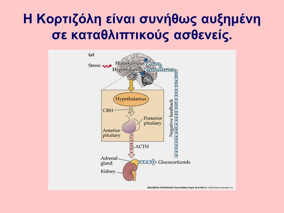 Η Κορτιζόλη είναι συνήθως αυξημένη σε καταθλιπτικούς ασθενείς.
