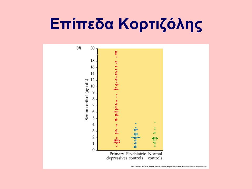 Επίπεδα Κορτιζόλης