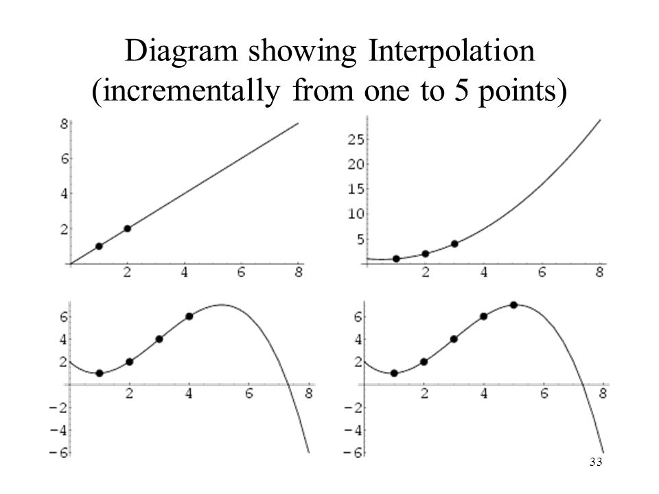 Diagram showing Interpolation (incrementally from one to 5 points)