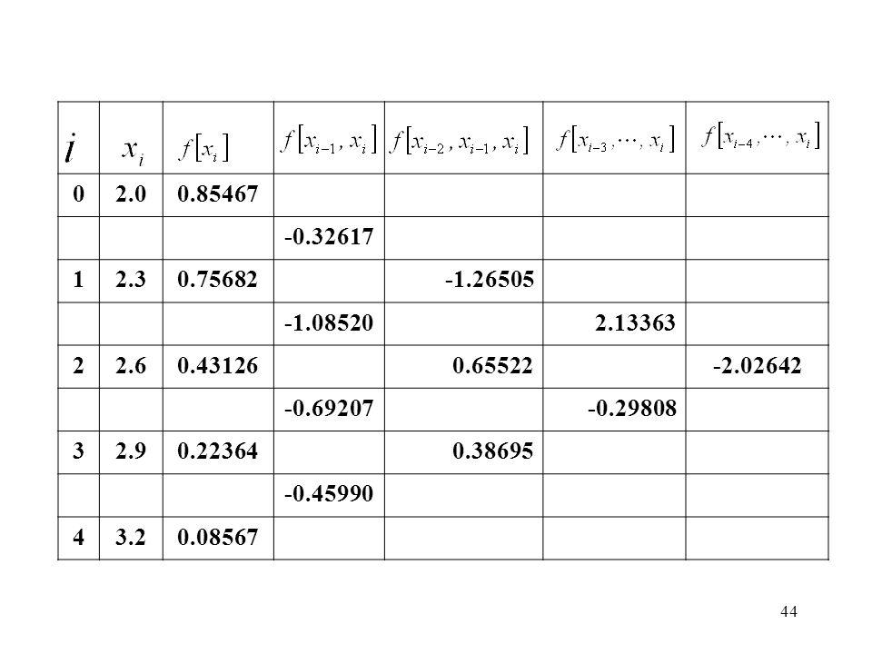 2.0 0.85467. -0.32617. 1. 2.3. 0.75682. -1.26505. -1.08520. 2.13363. 2. 2.6. 0.43126. 0.65522.