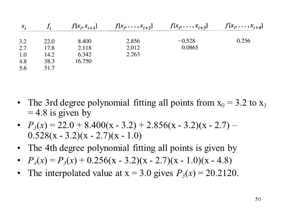 The 3rd degree polynomial fitting all points from x0 = 3. 2 to x3 = 4
