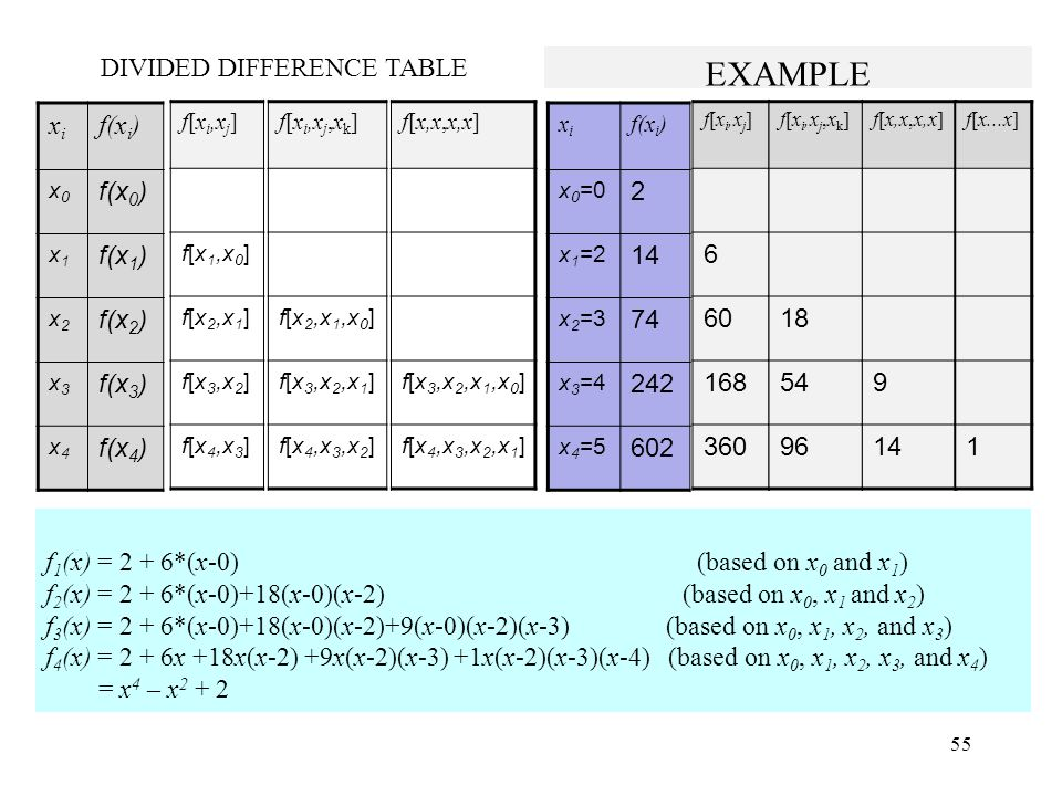 DIVIDED DIFFERENCE TABLE