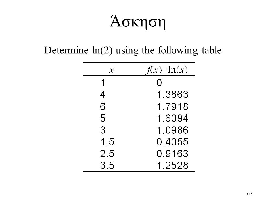 Άσκηση Determine ln(2) using the following table