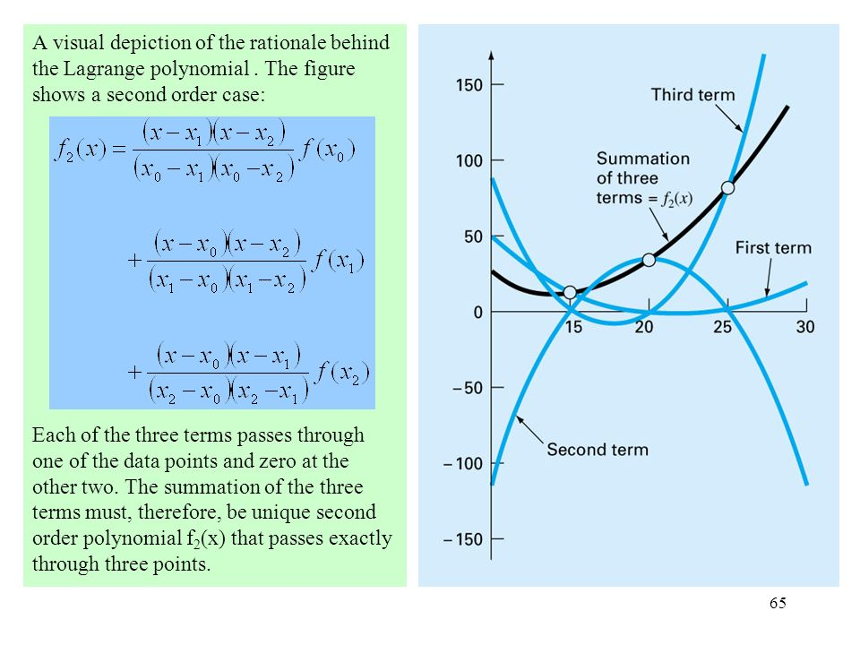 A visual depiction of the rationale behind the Lagrange polynomial