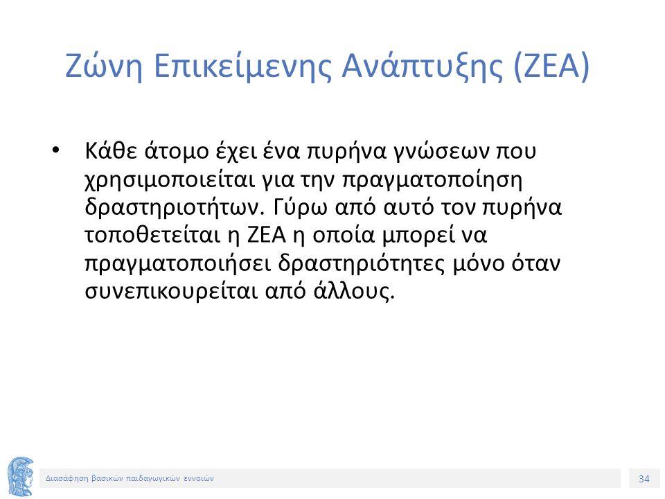 Ζώνη Επικείμενης Ανάπτυξης (ΖΕΑ)