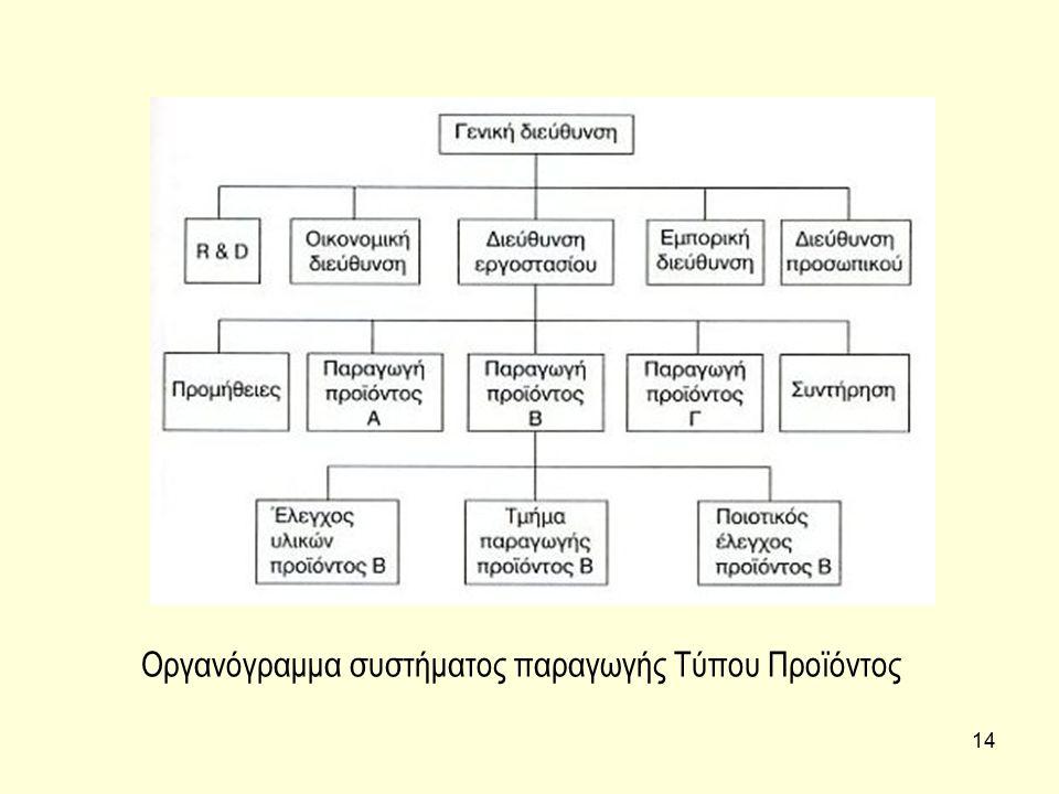 Οργανόγραμμα συστήματος παραγωγής Τύπου Προϊόντος