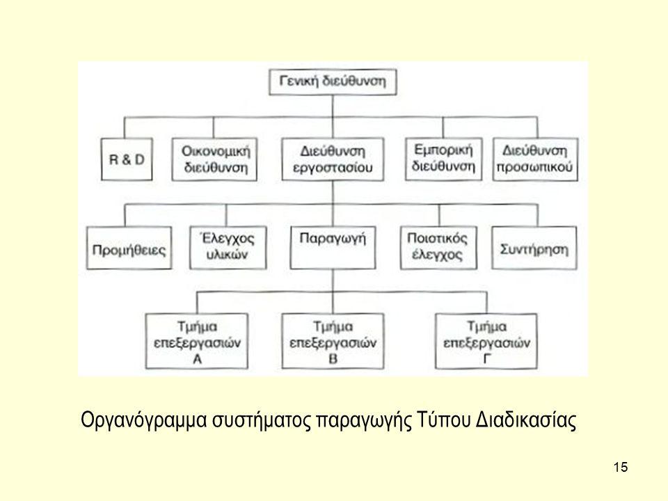 Οργανόγραμμα συστήματος παραγωγής Τύπου Διαδικασίας