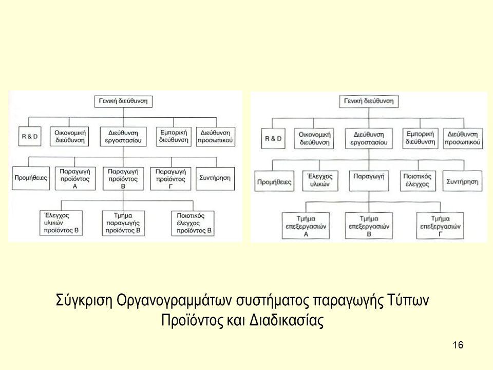 Σύγκριση Οργανογραμμάτων συστήματος παραγωγής Τύπων Προϊόντος και Διαδικασίας