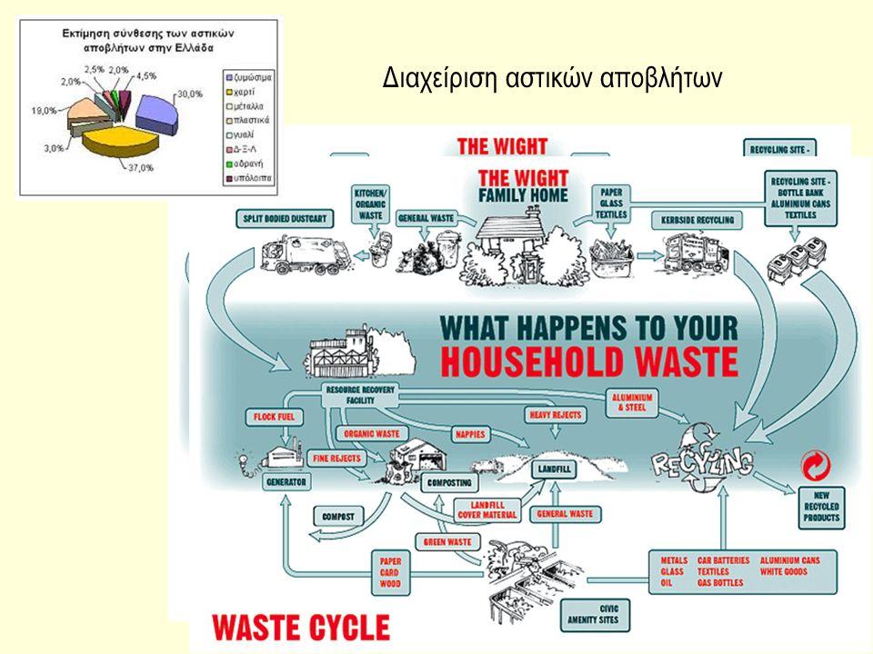 Διαχείριση αστικών αποβλήτων