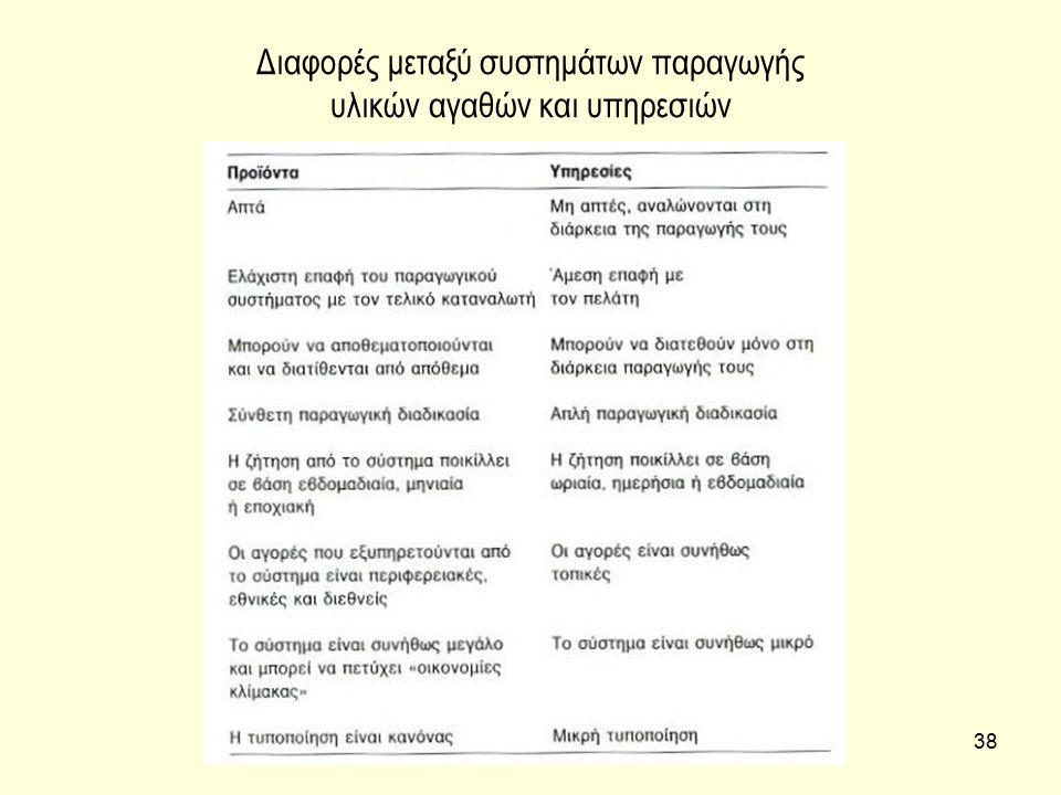 Διαφορές μεταξύ συστημάτων παραγωγής υλικών αγαθών και υπηρεσιών