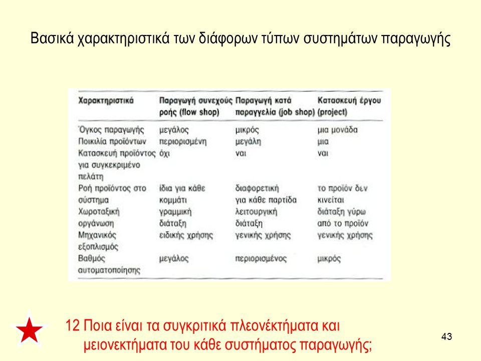 Βασικά χαρακτηριστικά των διάφορων τύπων συστημάτων παραγωγής