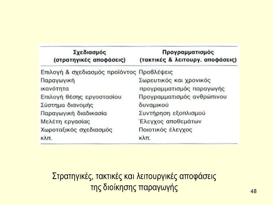 Στρατηγικές, τακτικές και λειτουργικές αποφάσεις της διοίκησης παραγωγής