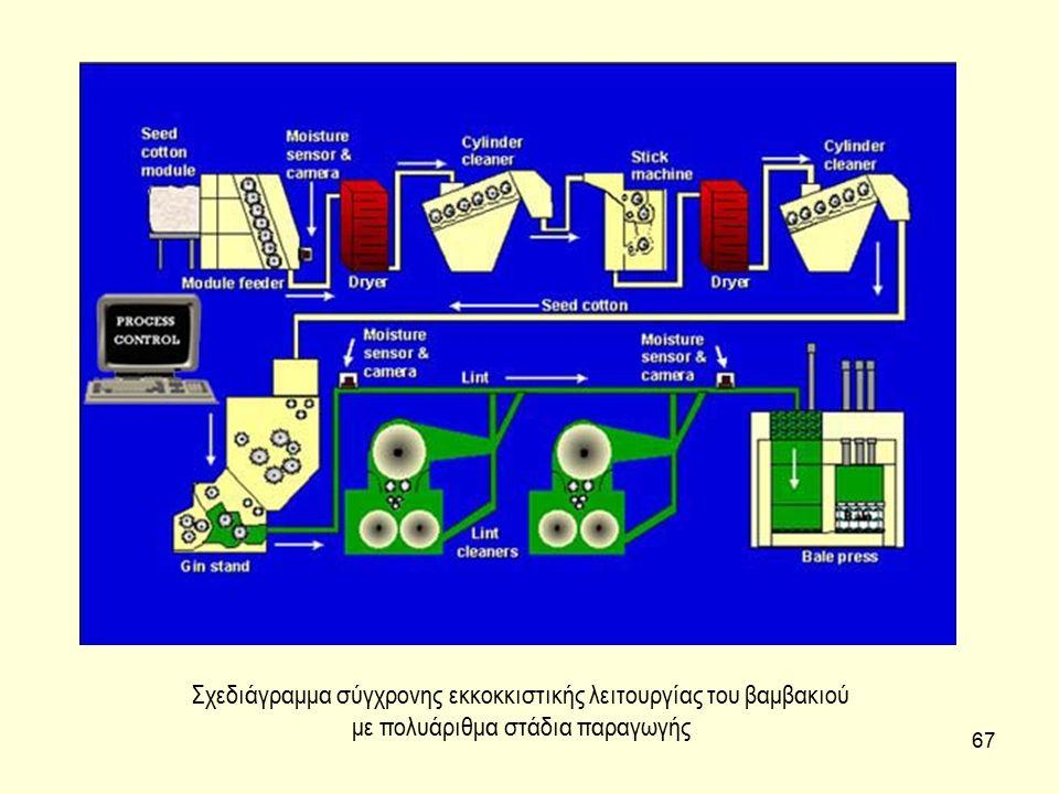 Σχεδιάγραμμα σύγχρονης εκκοκκιστικής λειτουργίας του βαμβακιού με πολυάριθμα στάδια παραγωγής