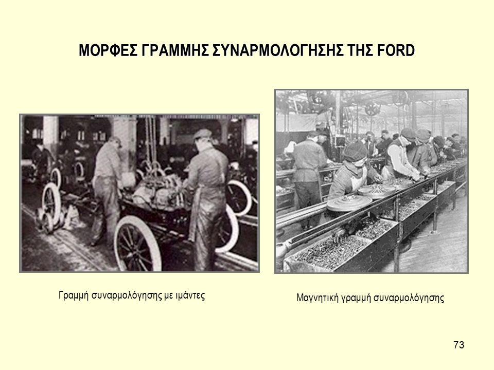 ΜΟΡΦΕΣ ΓΡΑΜΜΗΣ ΣΥΝΑΡΜΟΛΟΓΗΣΗΣ ΤΗΣ FORD