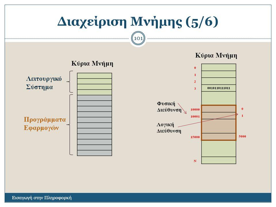 Διαχείριση Μνήμης (5/6) Κύρια Μνήμη Κύρια Μνήμη Λειτουργικό Σύστημα