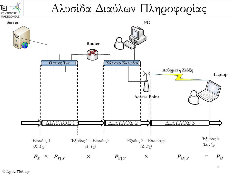 Αλυσίδα Διαύλων Πληροφορίας