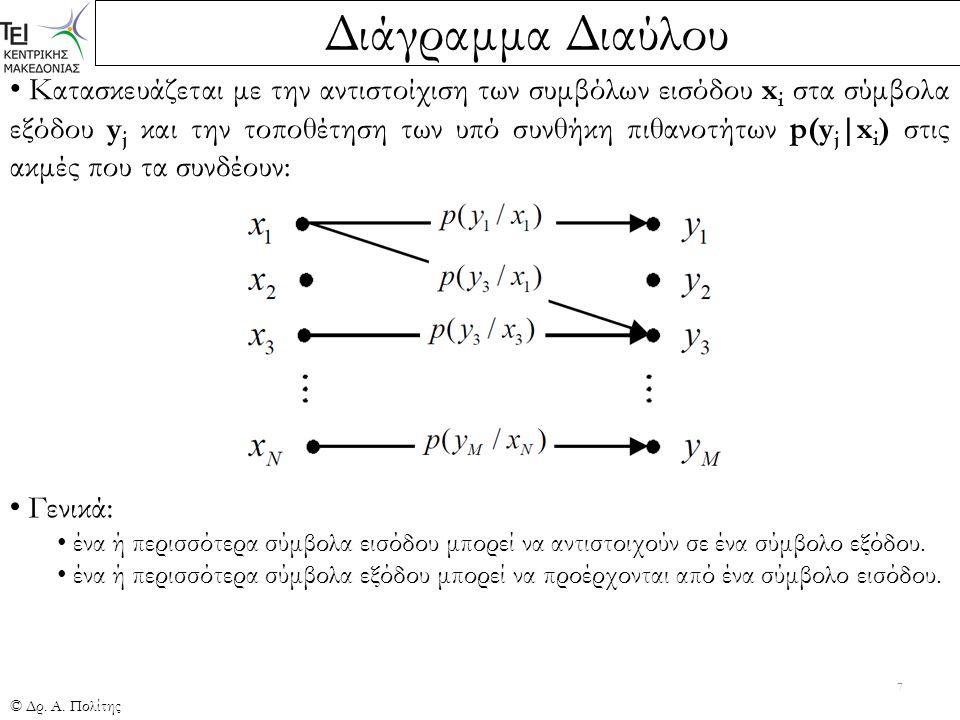 Διάγραμμα Διαύλου