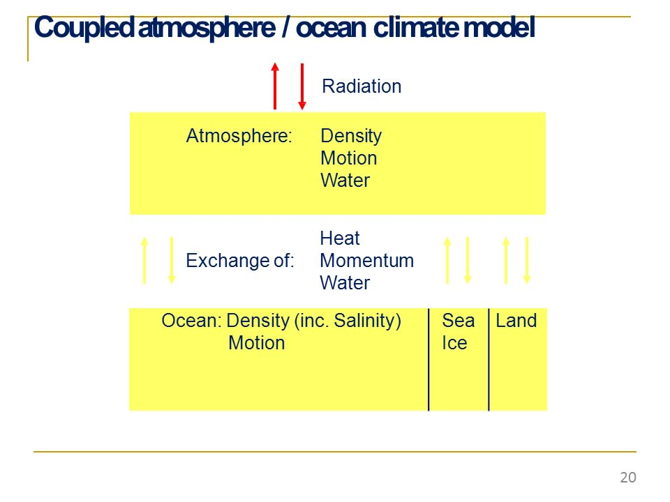 Coupled atmosphere / ocean climate model