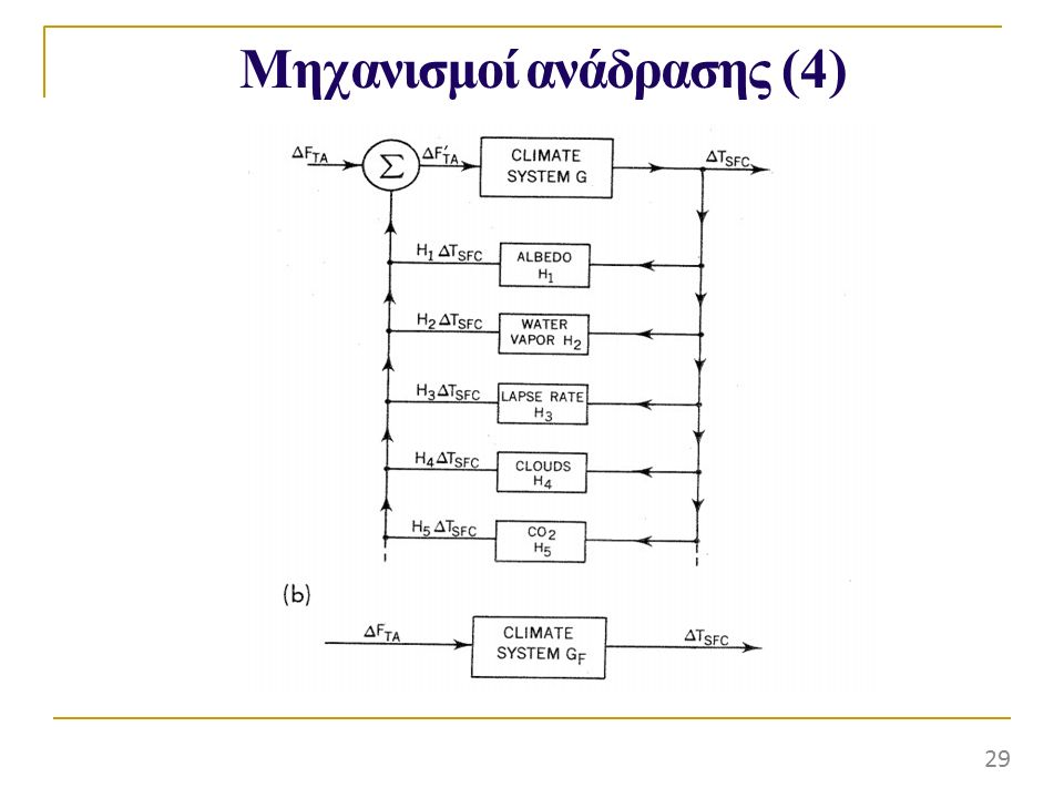 Μηχανισμοί ανάδρασης (4)
