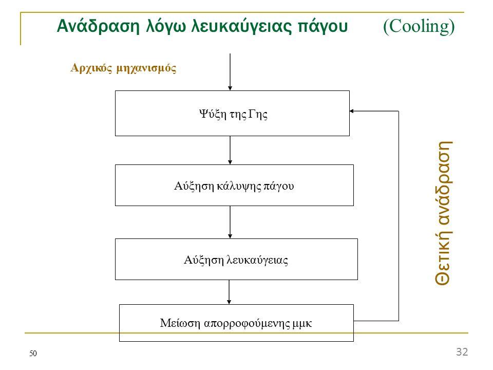 Ανάδραση λόγω λευκαύγειας πάγου (Cooling)