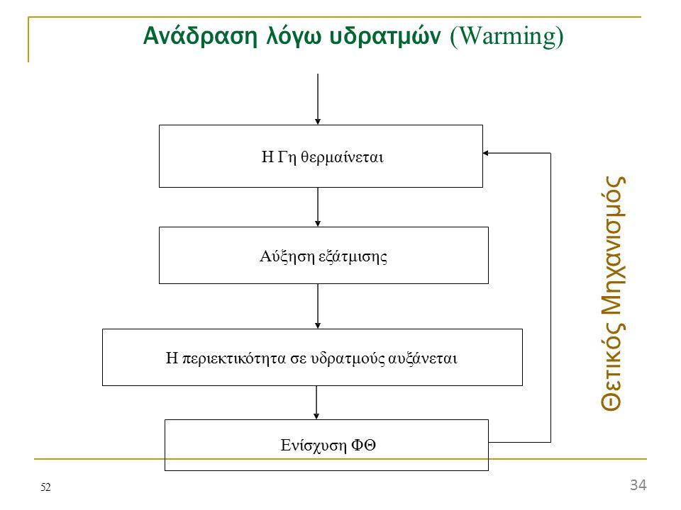 Ανάδραση λόγω υδρατμών (Warming)