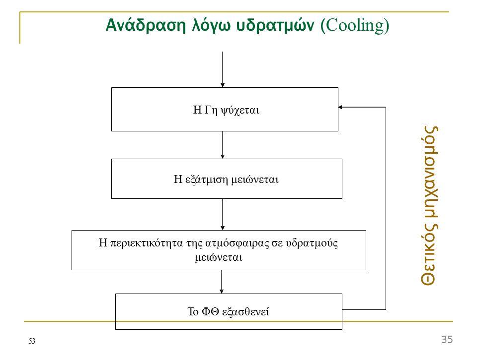 Ανάδραση λόγω υδρατμών (Cooling)