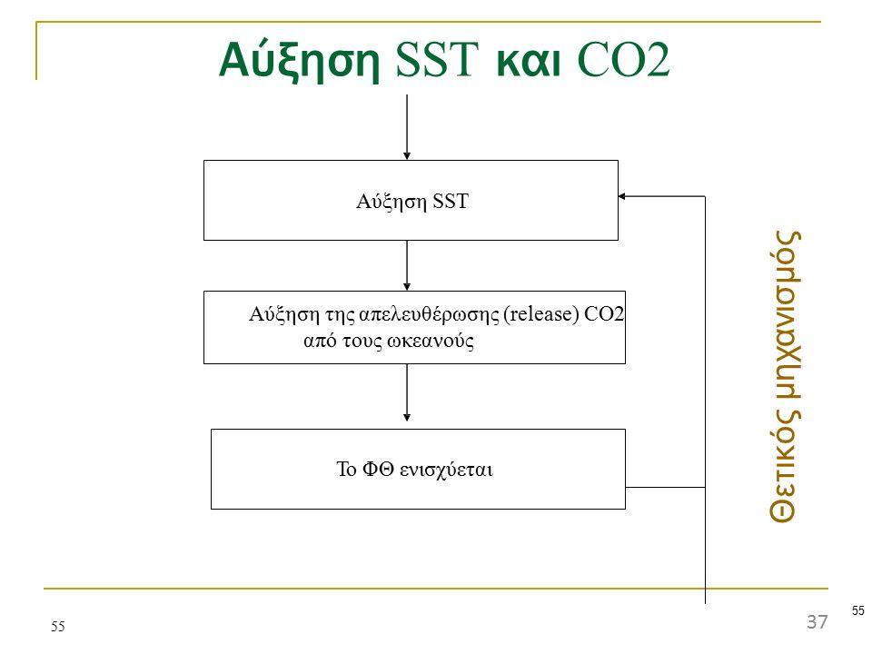 Αύξηση SST και CO2 Θετικός μηχανισμός Aύξηση SST