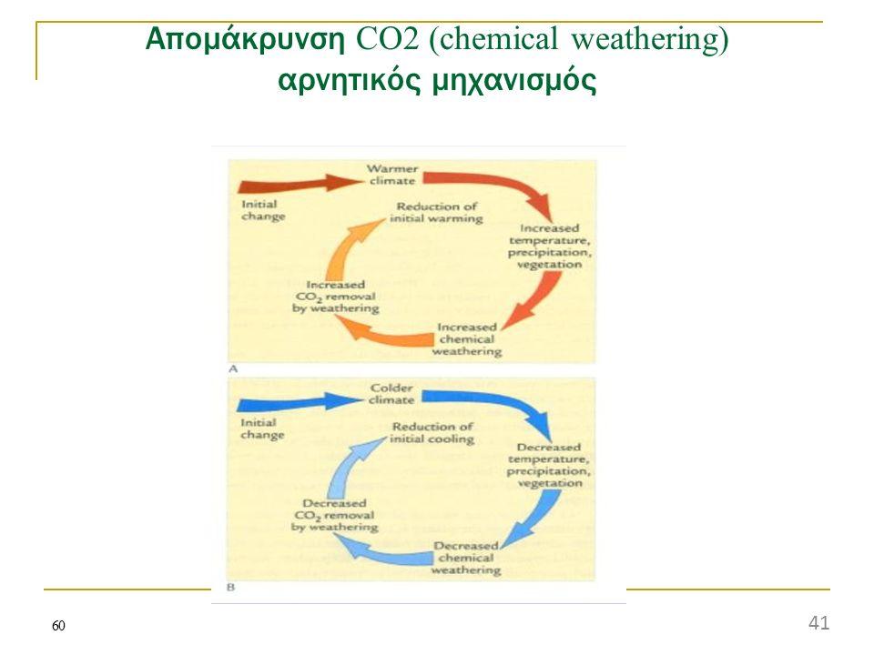 Απομάκρυνση CO2 (chemical weathering) αρνητικός μηχανισμός