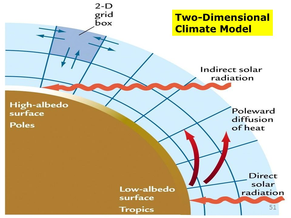 Two-Dimensional Climate Model